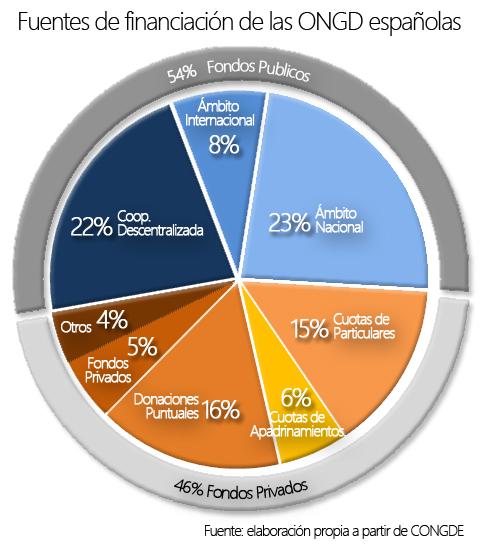 grafico fuentes financ